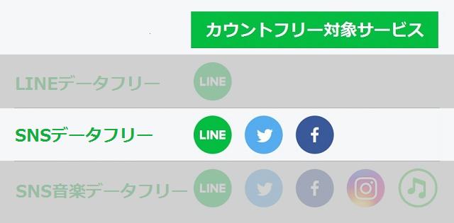LINEモバイル カウントフリー対象サービス