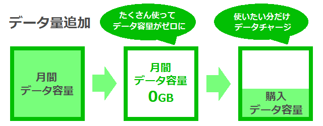 LINEモバイル データ量追加