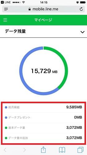 LINEモバイル データ残量