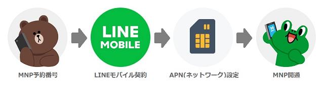 LINEモバイル MNP乗り換え手順