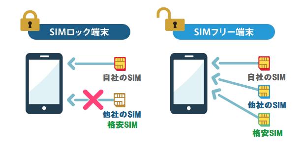 SIMロック解除 SIMフリー化