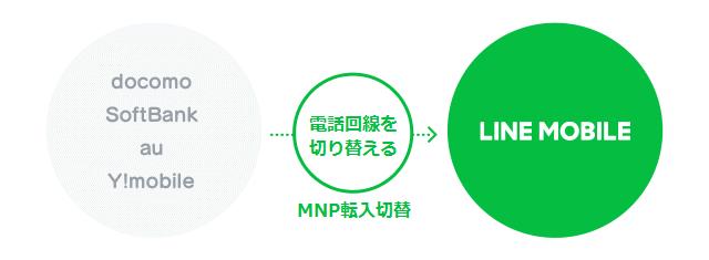 LINEモバイル MNP転入切替