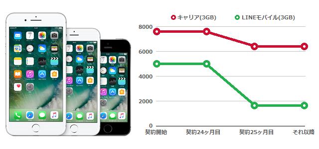 LINEモバイル 料金比較