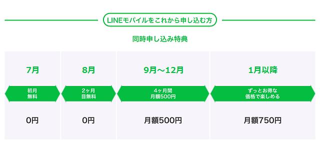 LINE MUSICオプション 新規申し込み