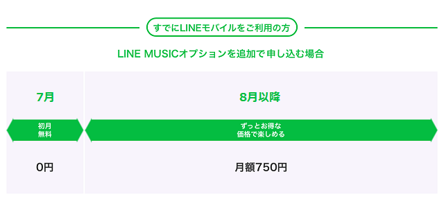 LINE MUSICオプション 既存ユーザー