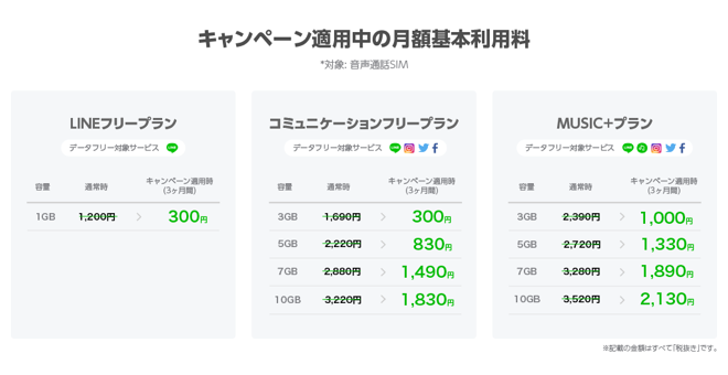 LINEモバイル 新300円キャンペーン適用料金