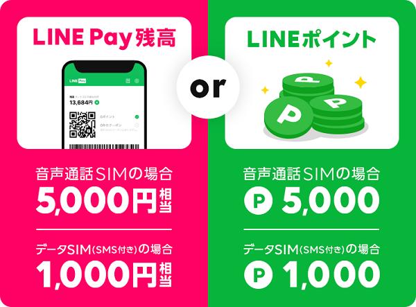LINEモバイル 5000Pプレゼント
