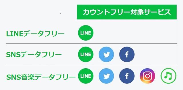 LINEモバイル カウントフリー(データフリー)対象サービス