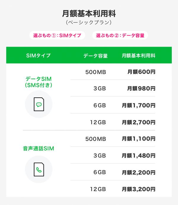 LINEモバイル新料金プラン 月額基本利用料