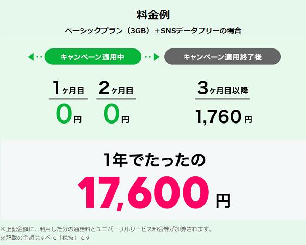 LINEモバイル 新料金キャンペーン