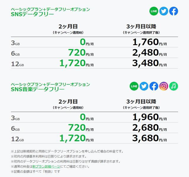 月額利用料0円CP